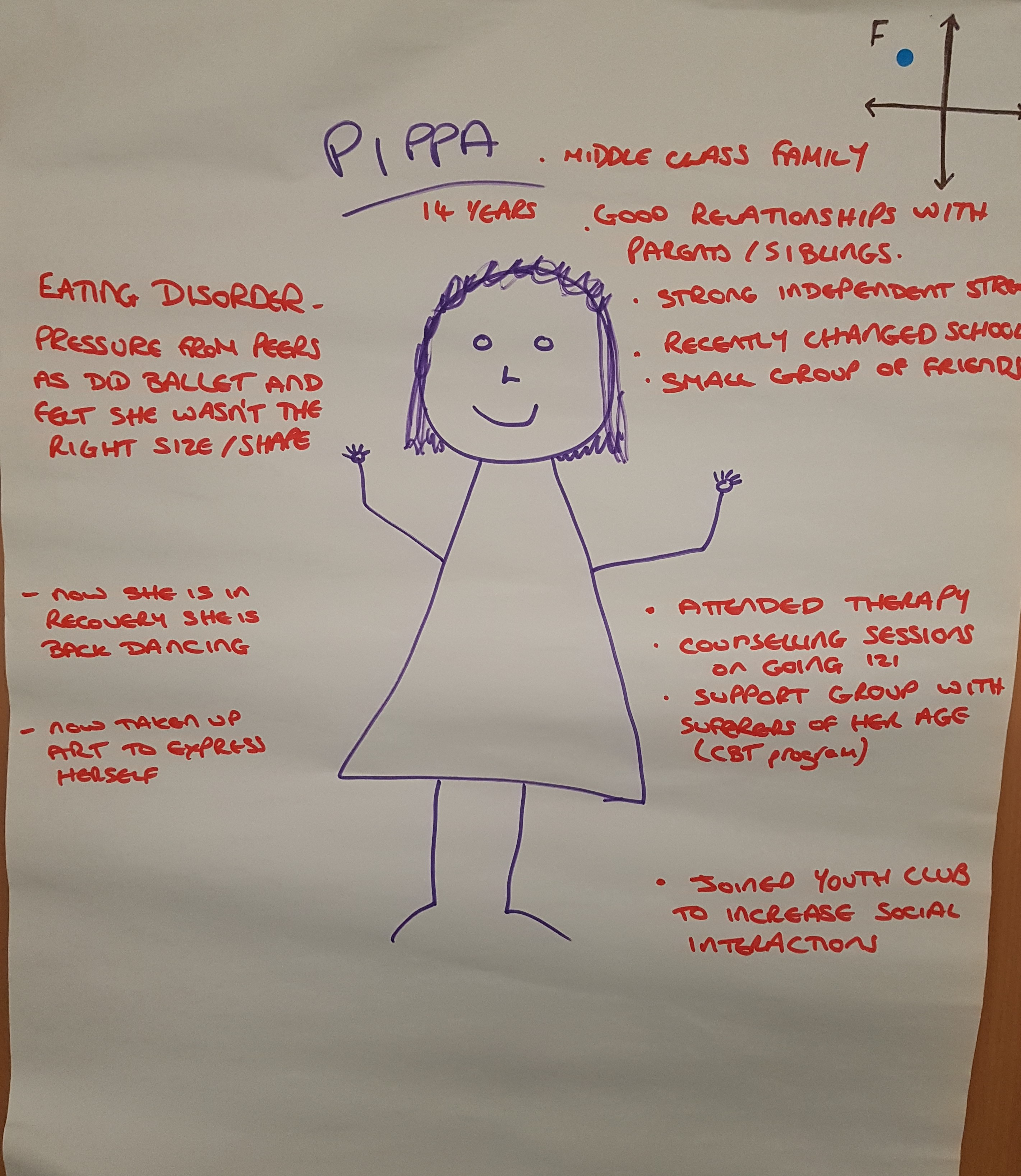 Youth MHFA – the course where participants invest in the young case characters mental health journey to recovery