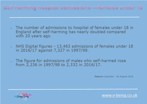 Under 18 female self harm hospital admissions continue to rise