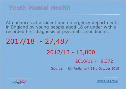 Sharp rise in A&E attendances by young people with psychiatric conditions